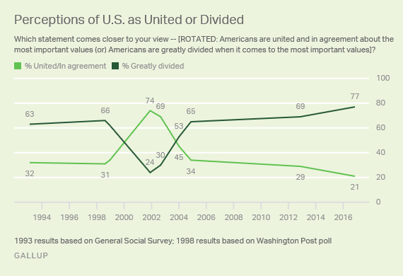 Trend: Perceptions of U.S. as United or Divided