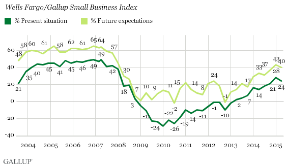 Trend: Wells Fargo/Gallup Small Business Index