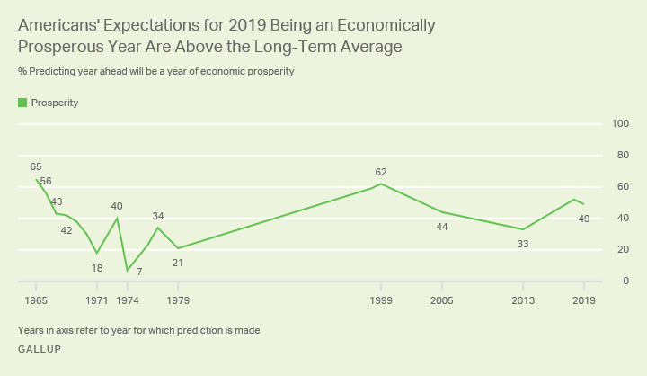 Line graph showing 49% of Americans predict 2019 will be a year of economic prosperity, versus a range of 7% to 65% since 1965.