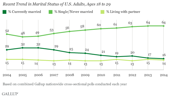 Recent Trend in Marital Status of U.S. Adults, Ages 18 to 29