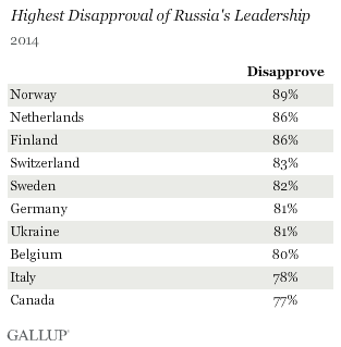 Highest Disapproval of Russia's Leadership