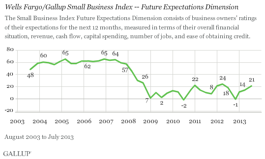 Trend: Wells Fargo/Gallup Small Business Index -- Future Expectations Dimension