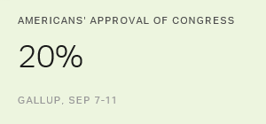 Approval of Congress Inches Up to 20% in September