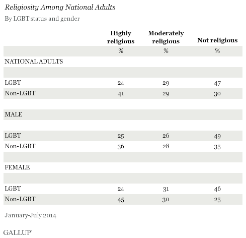 Religiosity Among National Adults, by LGBT Status and Gender, January-July 2014