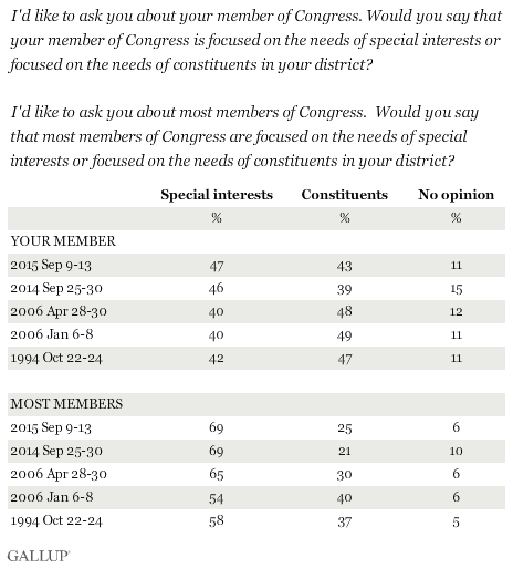 Trend: Would you say that your member is/most members of Congress are focused on the needs of special interests or focused on the needs of constituents in your district?