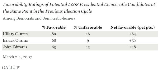 Favorability Ratings of Potential 2008 Presidential Democratic Candidates at the Same Point in the Previous Election Cycle