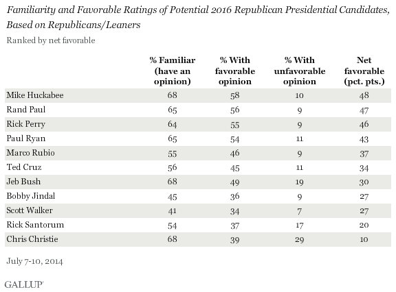 Familiarity and Favorable Ratings of Potential 2016 Republican Presidential Candidates, Based on Republicans/Leaners