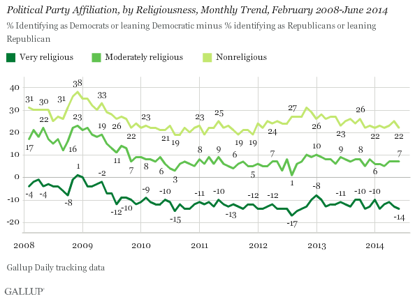 Political Party Affiliation, by Religiousness, Monthly Trend, February 2008-June 2014