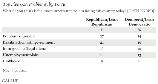 Top Five U.S. Problems, by Party, November 2014
