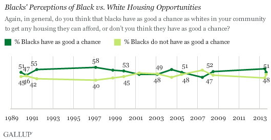 Trend: Blacks' Perceptions of Black vs. White Housing Opportunities