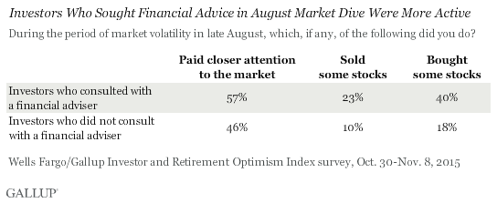 Investors Who Sought Financial Advice in August Market Dive Were More Active