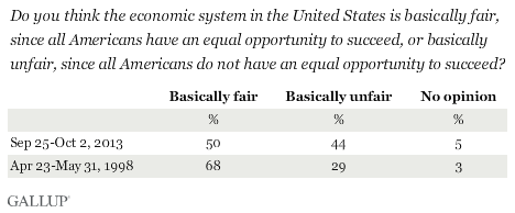 Trend: Do you think the economic system in the United States is basically fair, since all Americans have an equal opportunity to succeed, or basically unfair, since all Americans do not have an equal opportunity to succeed?