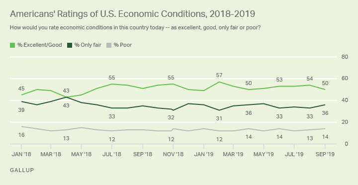 Line graph. Americans' ratings of U.S. economic conditions since January 2018.