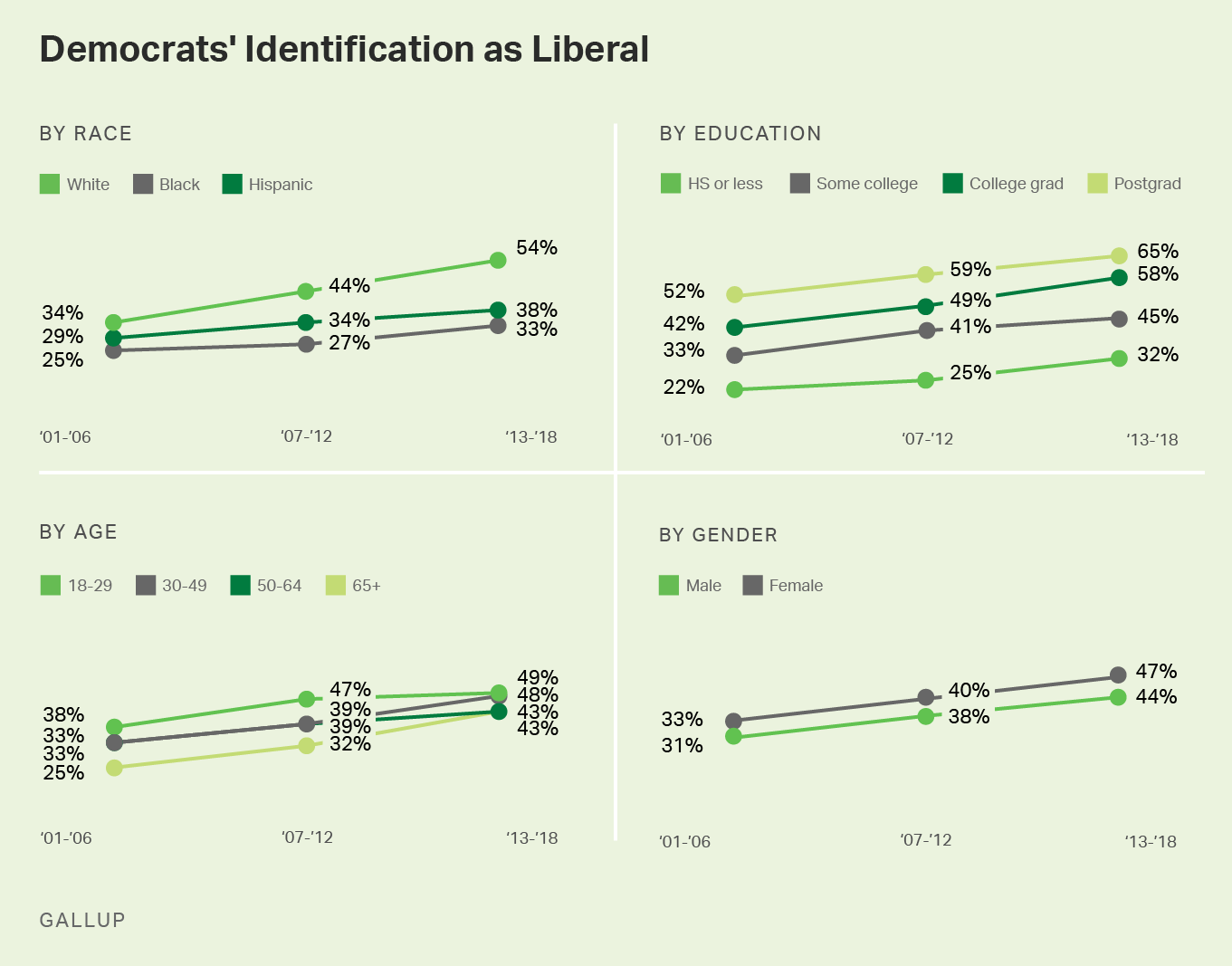 Small multiple graphs. A series of graphs depicting changes in Democrats identifying as liberal by key demographic group.
