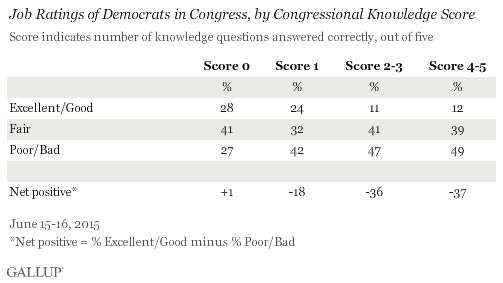 Ratings of Democrats in Congress