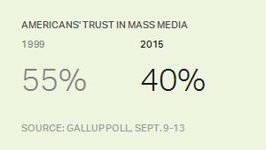 Americans' Trust in Mass Media