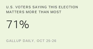 As Usual, Voters Say This Election More Important Than Most