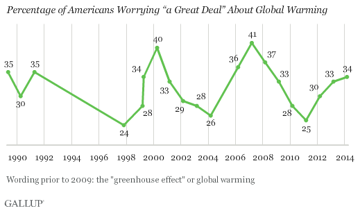 "Trend: Percentage of Americans Worrying ""a Great Deal"" About Global Warming"