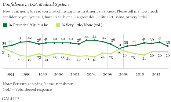 Trend: Confidence in U.S. Medical System