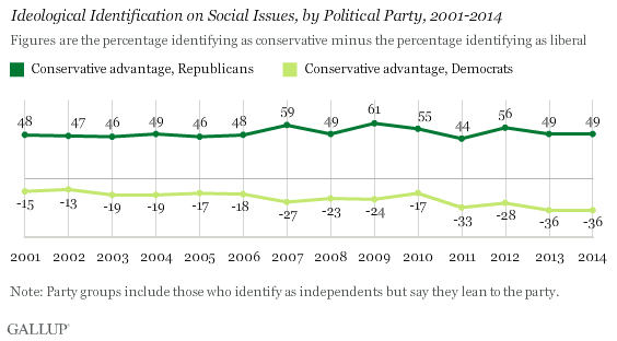 Ideological Identification on Social Issues, by Political Party, 2001-2014
