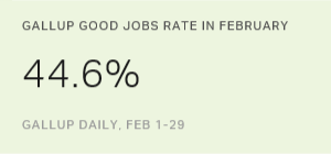 U.S. Gallup Good Jobs Rate 44.6% in February 2016