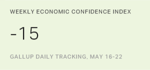 U.S. Economic Confidence Index Static at -15