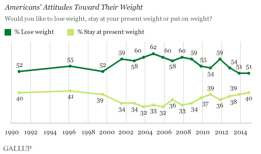 Americans' Attitudes Toward Their Weight