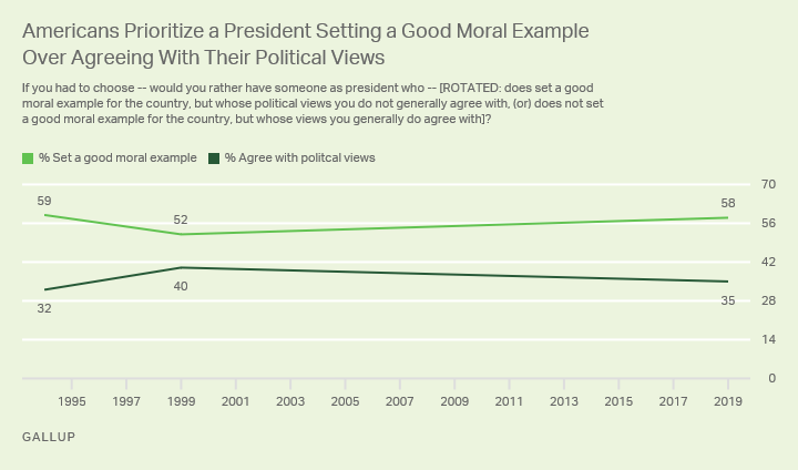 Line graph. Americans have typically valued presidents setting a good moral example over agreeing with their political views.