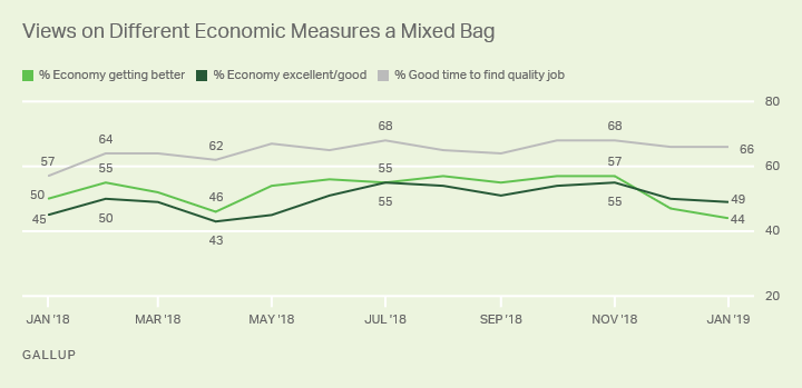 Line graph. Americans' views on the state of the economy and if it is a good time to find a quality job.