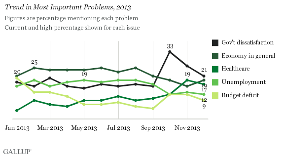 Trend in Most Important Problems, 2013