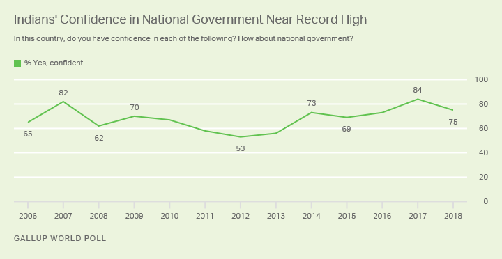 Line graph. Indians' confidence in their national government is down, but remains higher than before the last election.