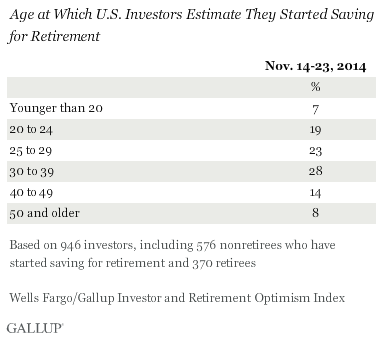 Age at Which U.S. Investors Estimate They Started Saving for Retirement