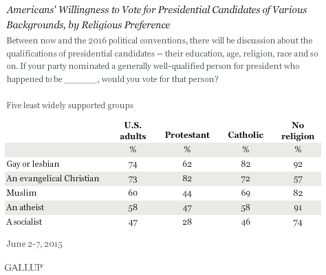 Americans' Willingness to Vote for Presidential Candidates of Various Backgrounds, by Religious Preference, Five least widely supported groups