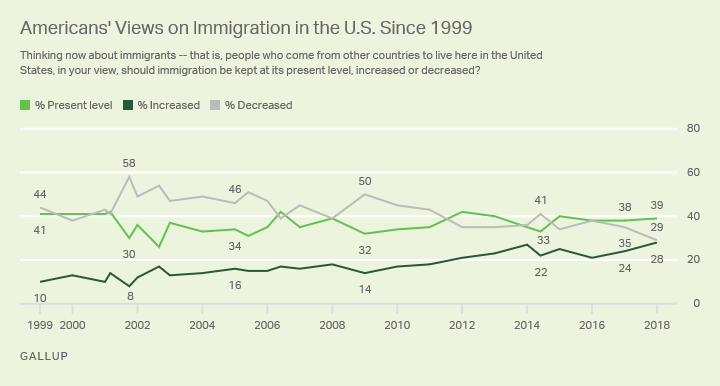 Line graph: Americans' views on U.S. immigration level: kept as present, increased, decreased? 2018: 39% kept, 29% decreased, 28% increased.