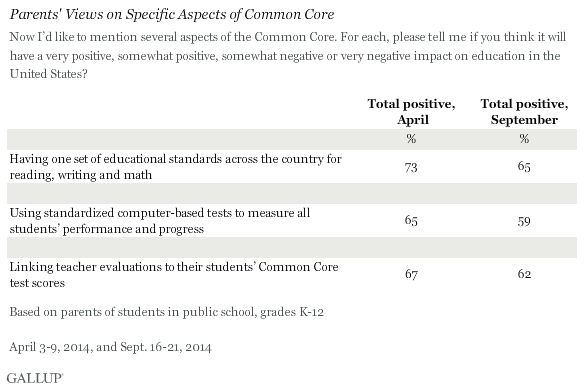 Parents' Views on Specific Aspects of Common Core, 2014 trend