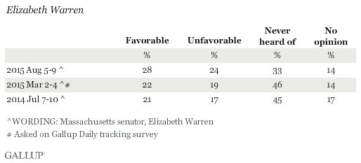 Favorability Ratings of Elizabeth Warren