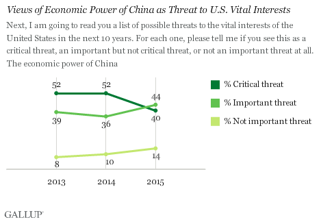 Trend: Views of Economic Power of China as Threat to U.S. Vital Interests