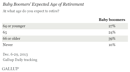 Baby Boomers' Expected Age of Retirement, December 2013
