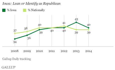 Iowa: Lean or Identify as Republican