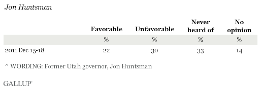Favorability Ratings of Jon Huntsman