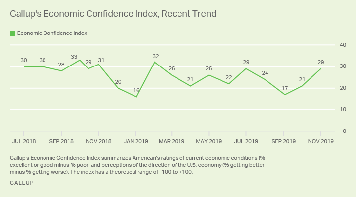 Line graph. Gallup's Economic Confidence Index was +29 in November, up from +17 in September and +21 in October.