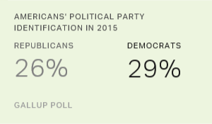 Democratic, Republican Identification Near Historical Lows