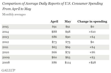 Comparison of Average Daily Reports of U.S. Consumer Spending From April to May, 2008-2015