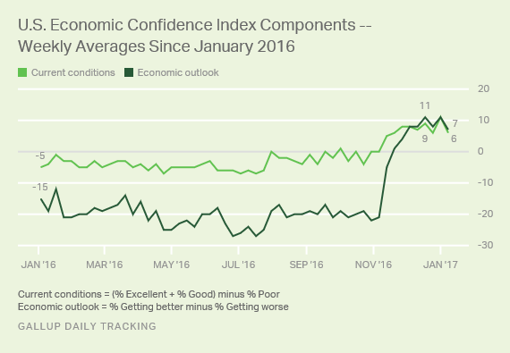 U.S. Economic Confidence Index Components