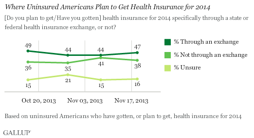 Trend: Where Uninsured Americans Plan to Get Health Insurance for 2014