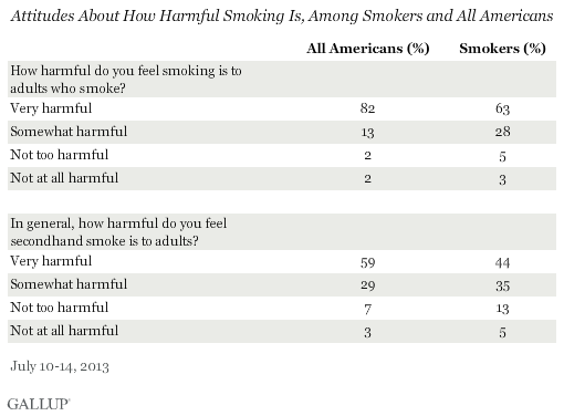 Attitudes About How Harmful Smoking Is, Among Smokers and All Americans, July 2013