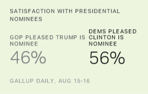 Less Than Half of Republicans Pleased With Trump as Nominee