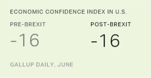 No Immediate Brexit Effect on U.S. Economic Confidence