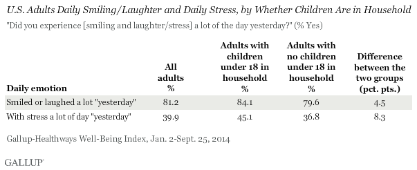 U.S. Adults Daily Smiling/Laughter and Daily Stress, by Whether Children Are in Household, 2014