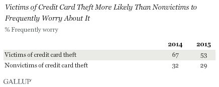 Victims of Credit Card Theft More Likely Than Nonvictims to Frequently Worry About It